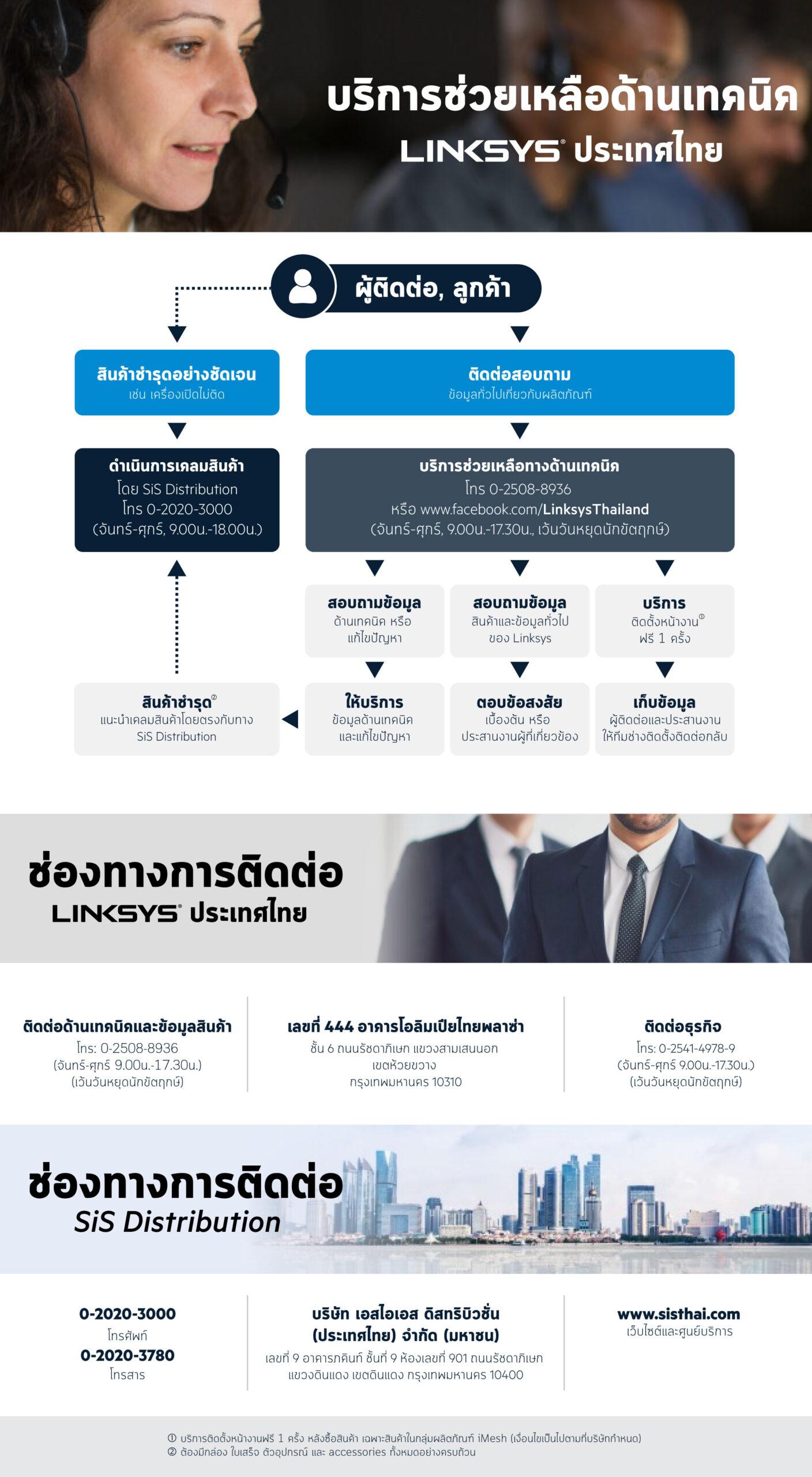 การให้บริการลูกค้าสัมพันธ์ Linksys ประเทศไทย